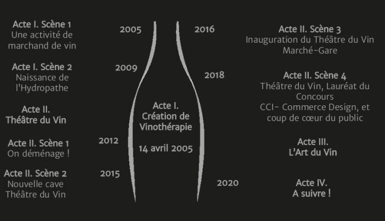 Histoire du Théâtre du Vin